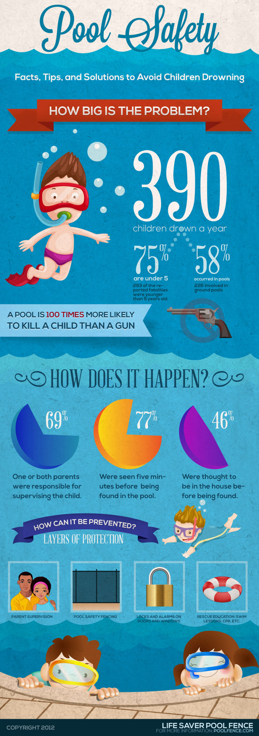 Scary Statistics Of Pool Danger You Should Know