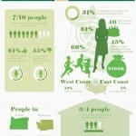 Want an Eco-Friendly Home? You're Not Alone [Infographic]
