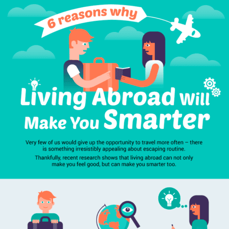 Living Abroad Infographic