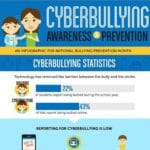 Cyberbullying Awareness and Prevention